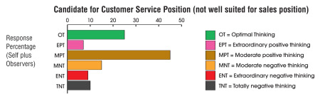 customer service profile