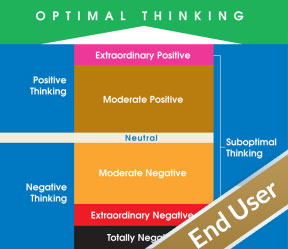 360 Optimal Thinking Assessment for End Users