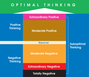 Levels of thinking and performance