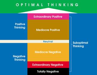 optimal thinking vs suboptimal thinking