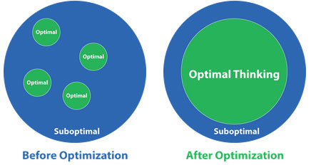before and after business optimization