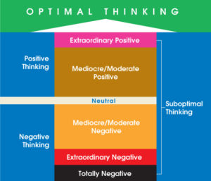 What is Optimal Thinking and Levels of Thinking