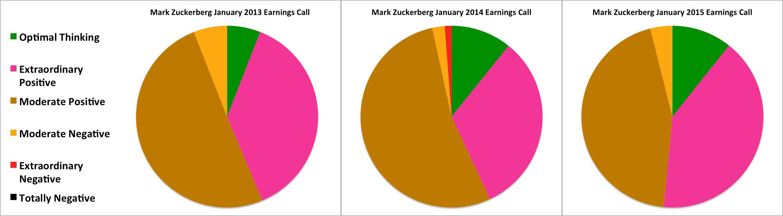 how mark zuckerberg thinks