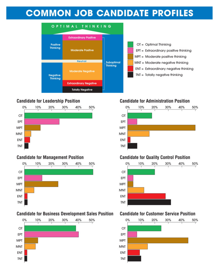 job candidate profiles