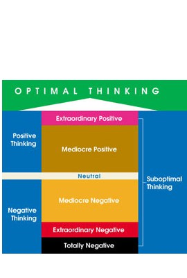 Rate Level of Optimal Thinking